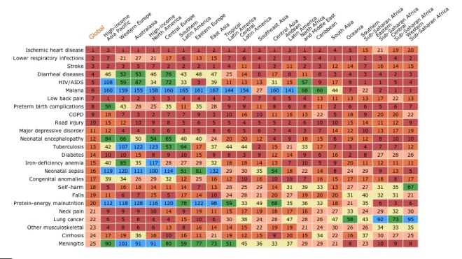 The Institute for Health Metrics produced this data table showing how road deaths globally compared to other causes of death (it's No. 10); go to: http://www.healthmetricsandevaluation.org/gbd/visualizations/gbd-heatmap