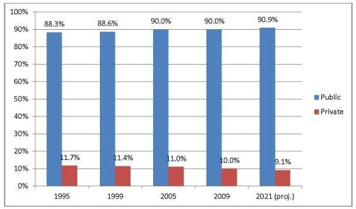 School Enrollment comparison