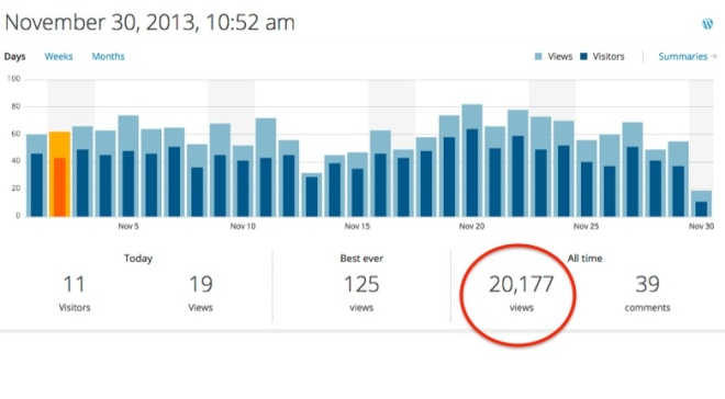 Wordpress's outstanding analytics tools provide a snapshot how many visitors and views have been recorded, in November, and since I launched this blog in late March 2012.