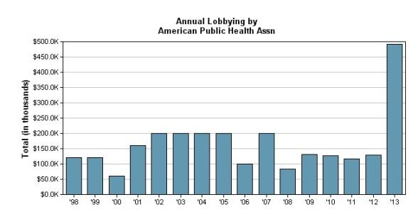 APHA lobbying 2013
