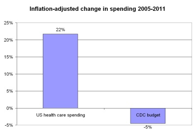 Proportional changes in inflation adjusted spending for public health (CDC) versus health care spending in the United States.