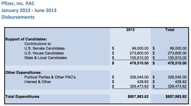 Pfizer, multinational pharmaceutical firm, published its political spending activities in the United States for the first half of 2013.