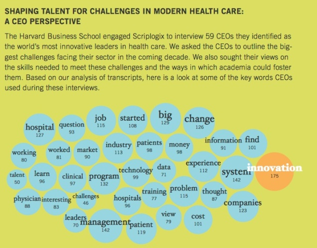 The most important characteristic for a company according to leading health care CEOs is innovation.