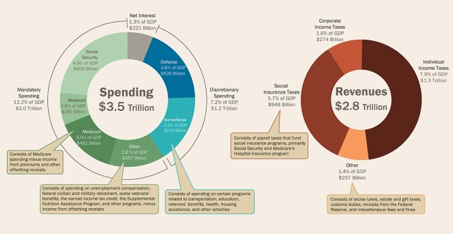 The Congressional Budget Office released this info graphic on government spending and revenues for 2013. Go here for original: http://www.cbo.gov/publication/45278.