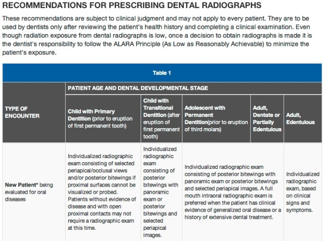 Note the statement on top of the table the is overarching guidelines any dental practitioner may wish to follow, if they choose to follow the ADA's recommendations. Note, the ADA does not represent how all countries and other international organizations who promote oral health set guidelines for dental radiography.