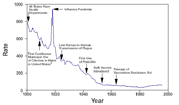 The Crude death rate for infectious diseases - United States, 1900-1996. Chlorination proved one of the greatest life savers to promote public health.